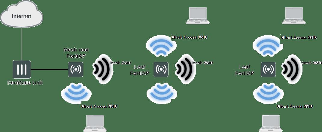 Linha Wireless Fortinet