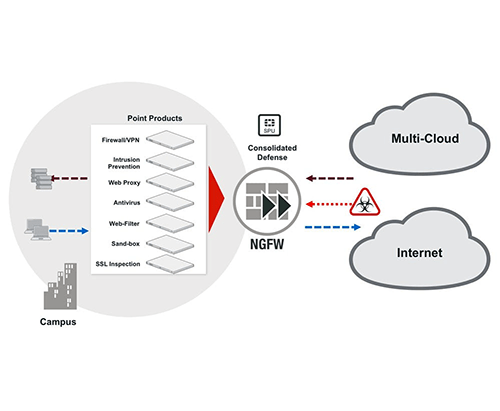 Reduce Complexity with Fortigate
